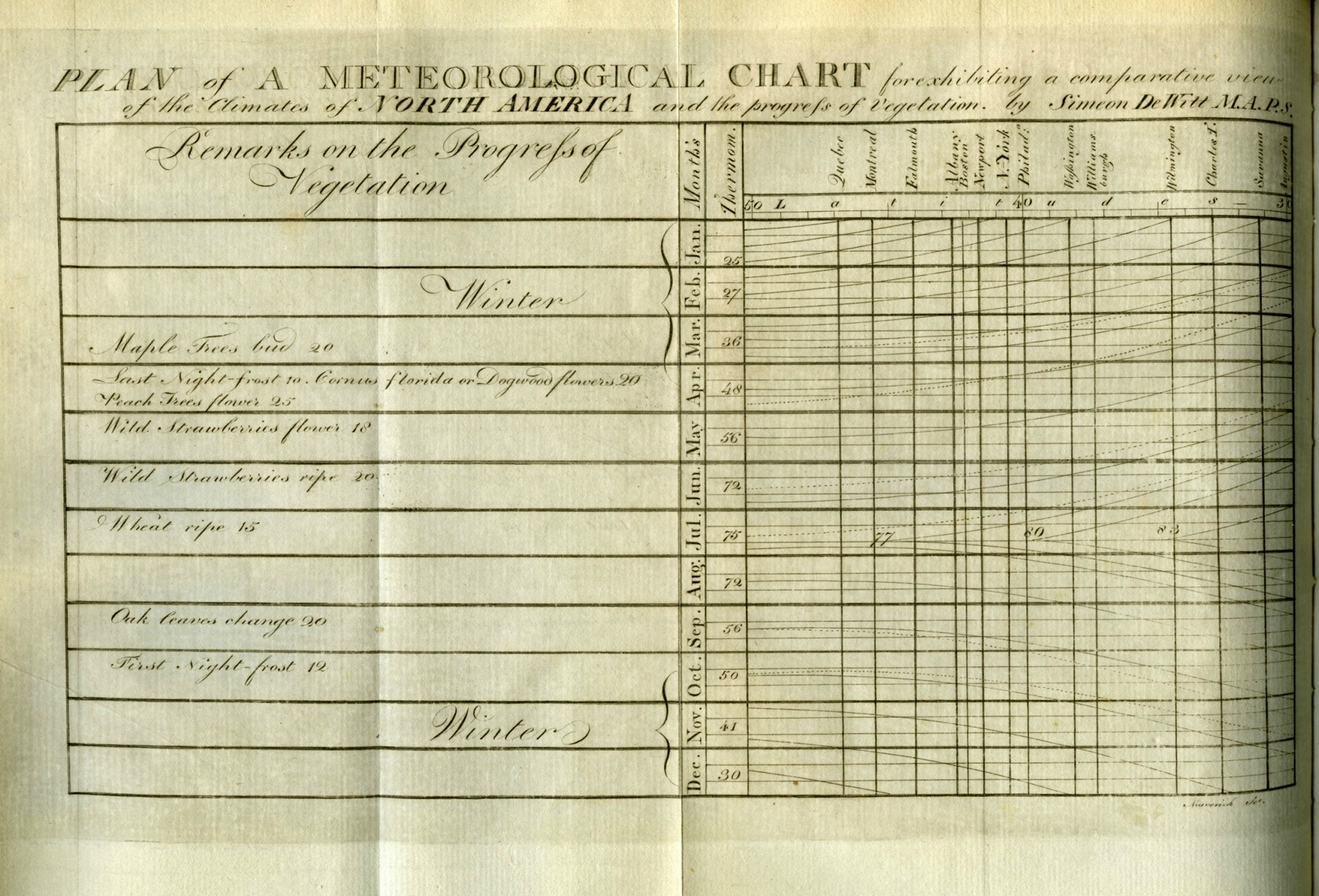 Meterological-chart1792_UMassAmherst_straightened
